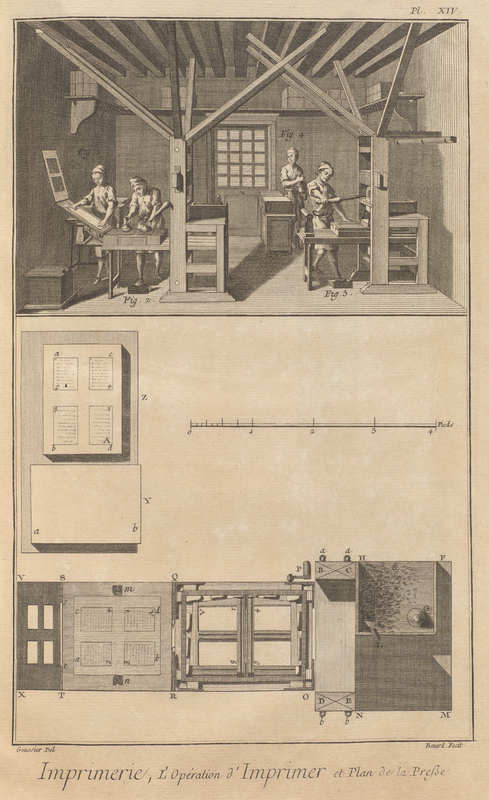 Volume 7, Letterpress Printing (Imprimerie) Plate XIV: Operation of Printing and Printing Press