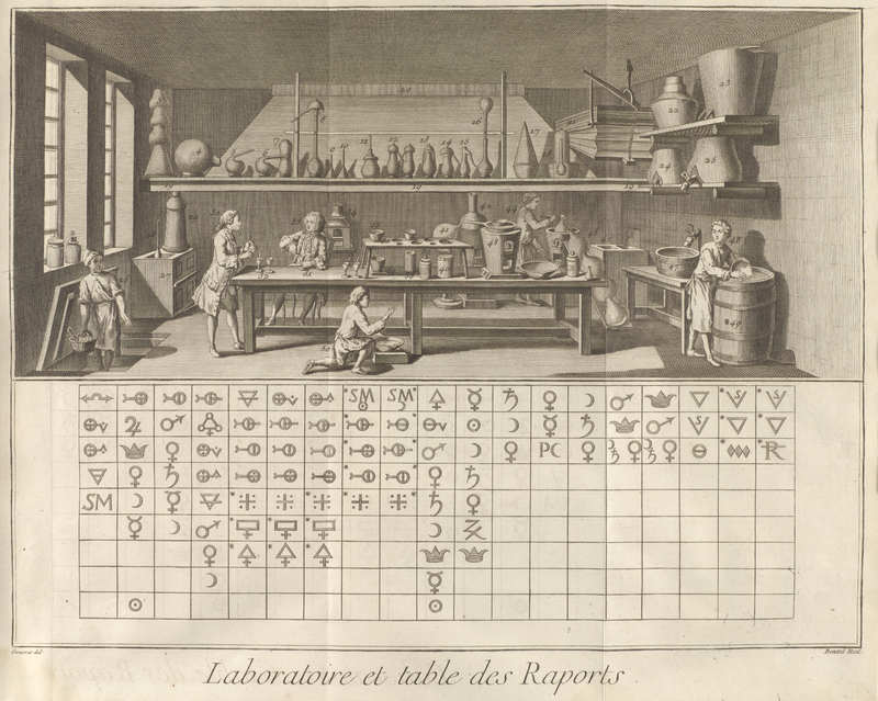 Volume 3, Chemistry (Chimie) Plate: Laboratory and Table of Affinities