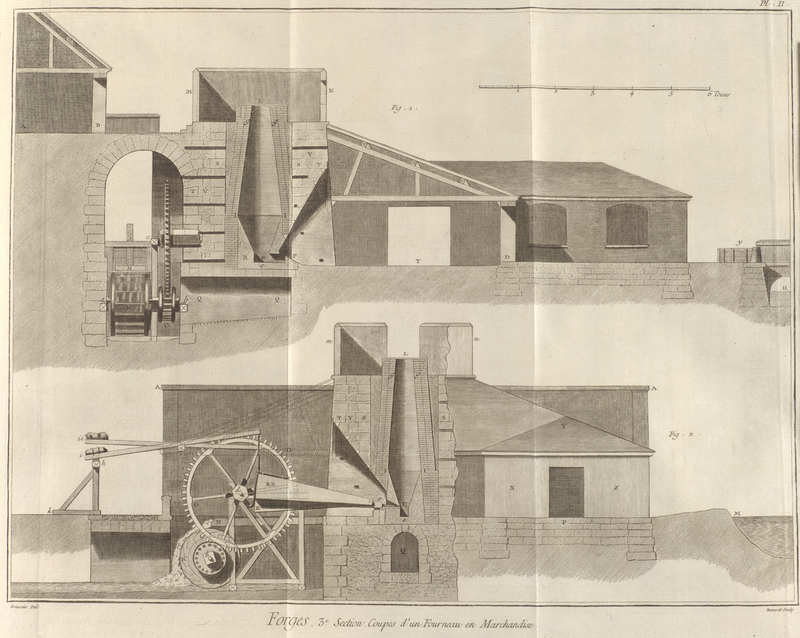 Volume 4, Forges or the Art of Making Iron – Third Section (Forges ou art du fer – Troisème section) Plate II: Cut Views of a Foundry