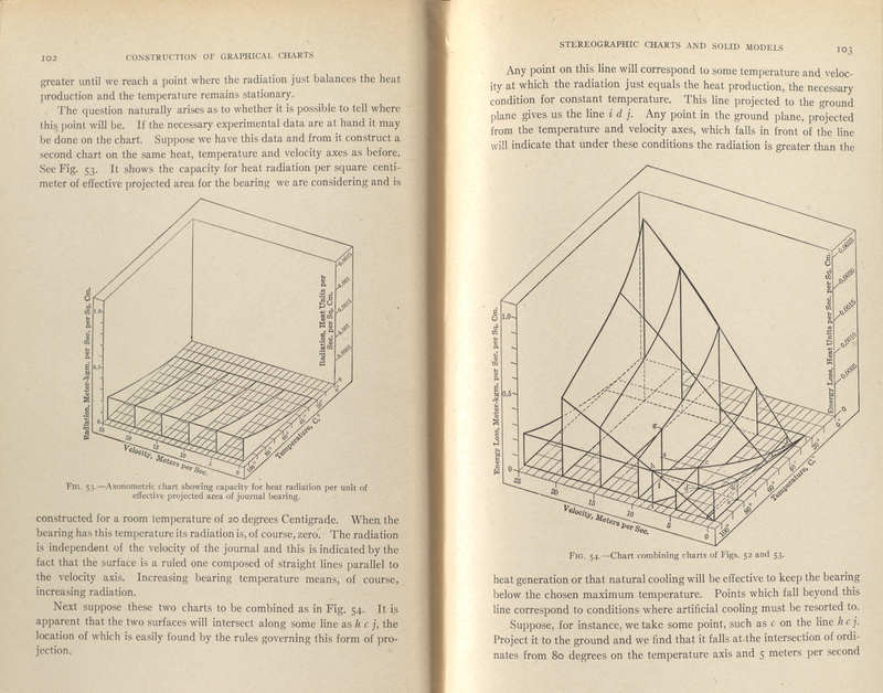 The Construction of Graphical Charts.